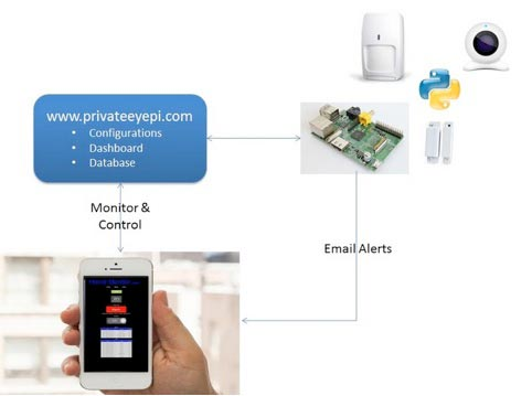 PrivateEyePi for home monitoring