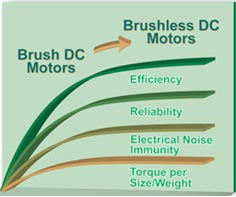 Brush vs brushless DC motors