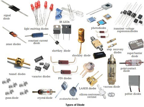 How did the diode get it's name? - West Florida Components