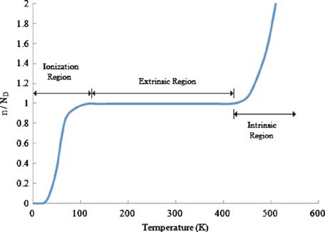 do temperatures affect electronic component life?